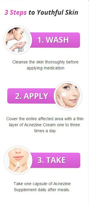 Acnezine using method